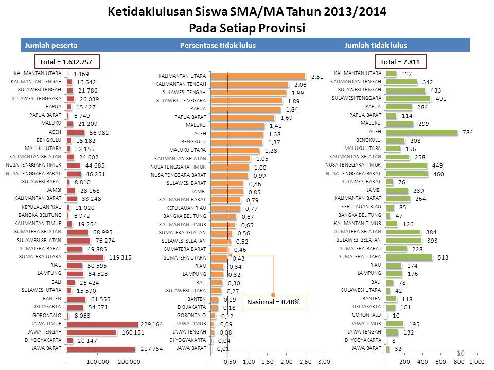 Ketidaklulusan Siswa SMA/MA Tahun 2013/2014 Pada Setiap Provinsi Jumlah pesertaPersentase tidak lulusJumlah tidak lulus Nasional = 0.48% Total = 1.632