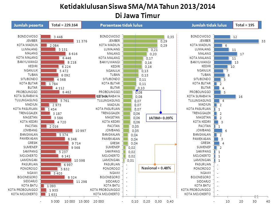 Ketidaklulusan Siswa SMA/MA Tahun 2013/2014 Di Jawa Timur Jumlah pesertaPersentase tidak lulusJumlah tidak lulus Nasional = 0.48% Total = 229.164Total