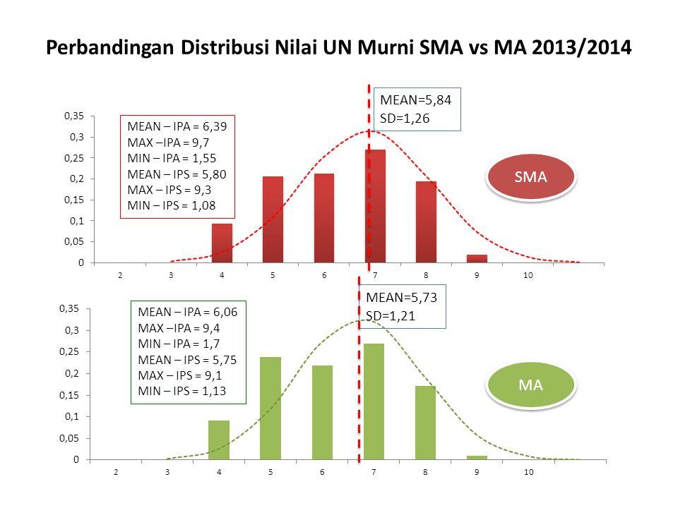 Perbandingan Distribusi Nilai UN Murni SMA vs MA 2013/2014 MEAN=5,84 SD=1,26 MEAN=5,73 SD=1,21 SMA MA MEAN – IPA = 6,39 MAX –IPA = 9,7 MIN – IPA = 1,5