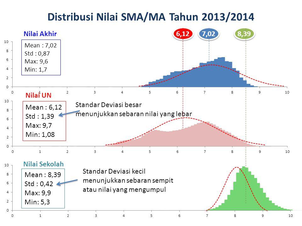 Distribusi Nilai SMA/MA Tahun 2013/2014 Mean : 7,02 Std : 0,87 Max: 9,6 Min: 1,7 Mean : 6,12 Std : 1,39 Max: 9,7 Min: 1,08 Mean : 8,39 Std : 0,42 Max: