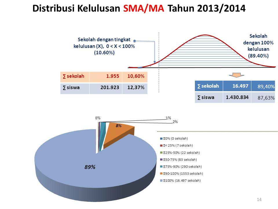 14 Distribusi Kelulusan SMA/MA Tahun 2013/2014 ∑ sekolah1.95510,60% ∑ siswa201.92312,37% ∑ sekolah16.497 89,40% ∑ siswa1.430.834 87,63% Sekolah dengan