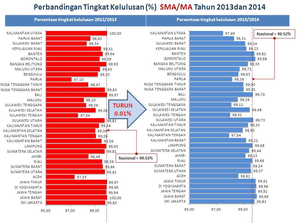 Persentase tingkat kelulusan 2012/2013Persentase tingkat kelulusan 2013/2014 TURUN 0.01% Nasional = 99.53% Perbandingan Tingkat Kelulusan (%) SMA/MA T