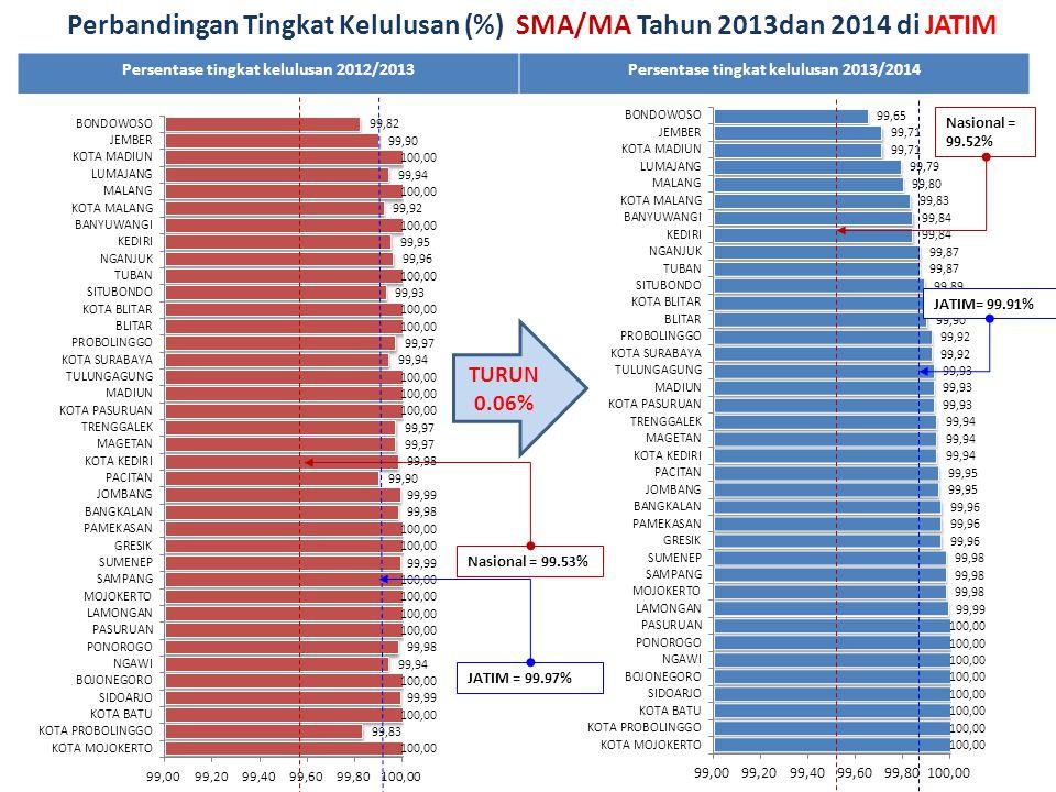 Persentase tingkat kelulusan 2012/2013Persentase tingkat kelulusan 2013/2014 TURUN 0.06% Nasional = 99.53% Perbandingan Tingkat Kelulusan (%) SMA/MA T