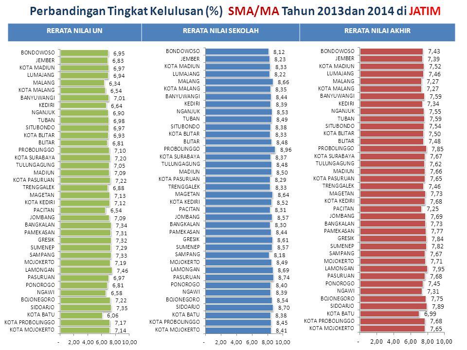 RERATA NILAI UNRERATA NILAI SEKOLAHRERATA NILAI AKHIR Perbandingan Tingkat Kelulusan (%) SMA/MA Tahun 2013dan 2014 di JATIM