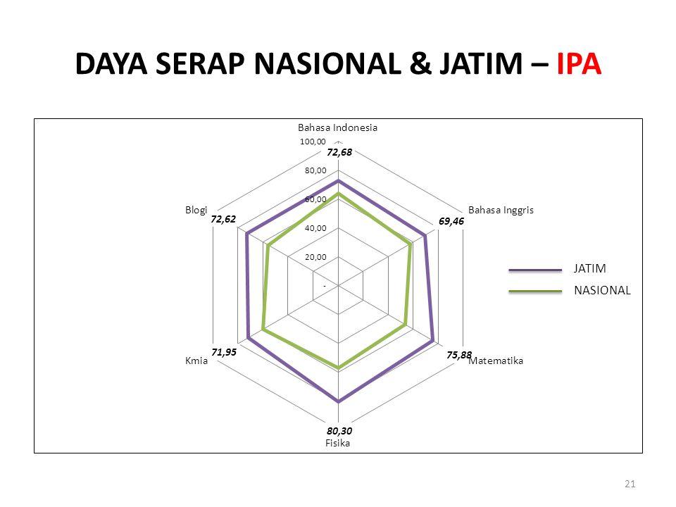 DAYA SERAP NASIONAL & JATIM – IPA 21 JATIM NASIONAL