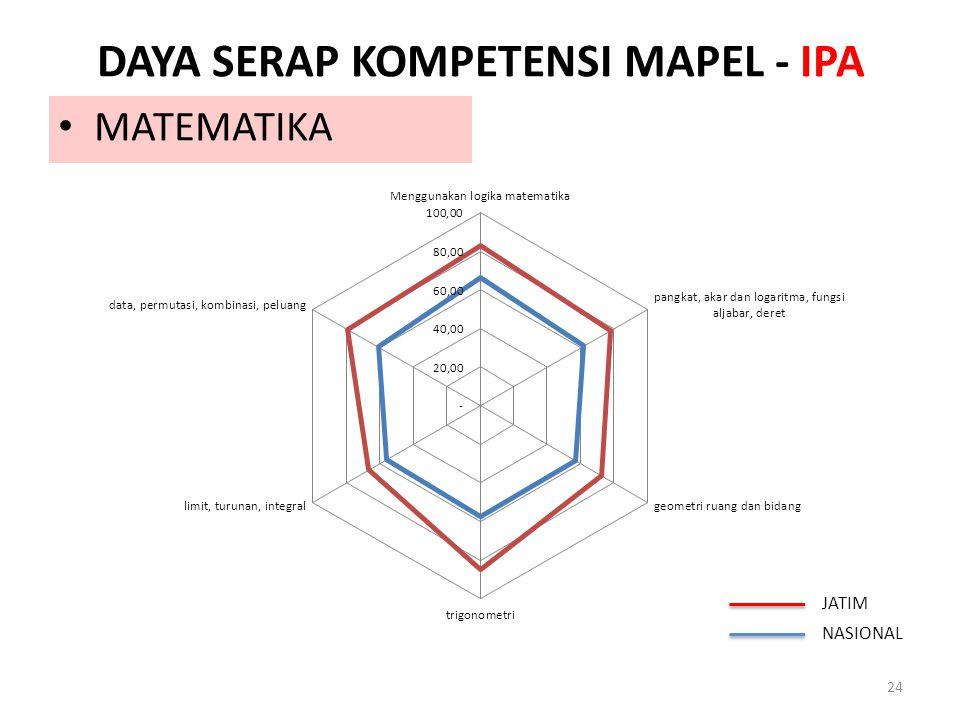 DAYA SERAP KOMPETENSI MAPEL - IPA 24 MATEMATIKA JATIM NASIONAL