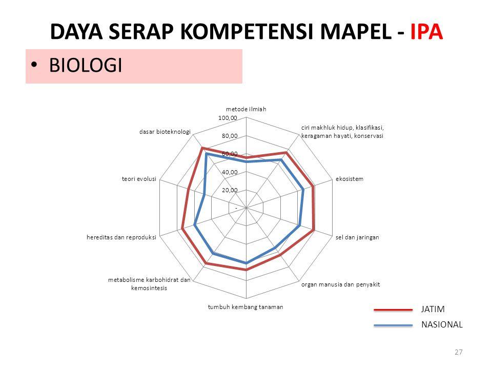 DAYA SERAP KOMPETENSI MAPEL - IPA 27 BIOLOGI JATIM NASIONAL