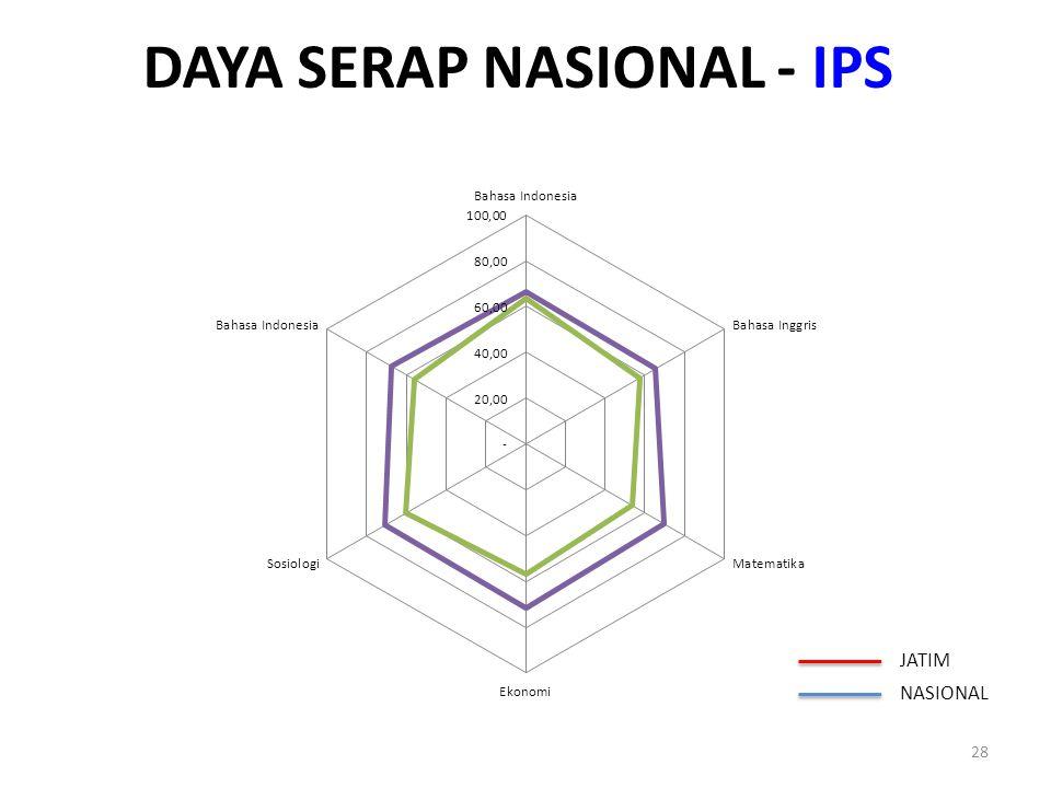 DAYA SERAP NASIONAL - IPS 28 JATIM NASIONAL