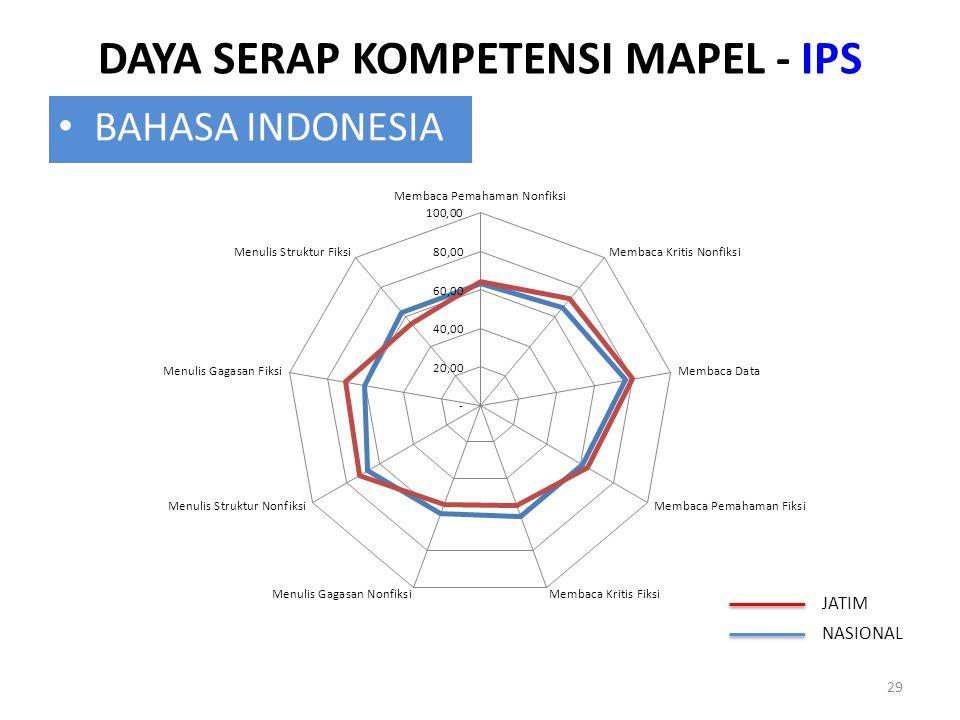 DAYA SERAP KOMPETENSI MAPEL - IPS 29 BAHASA INDONESIA JATIM NASIONAL