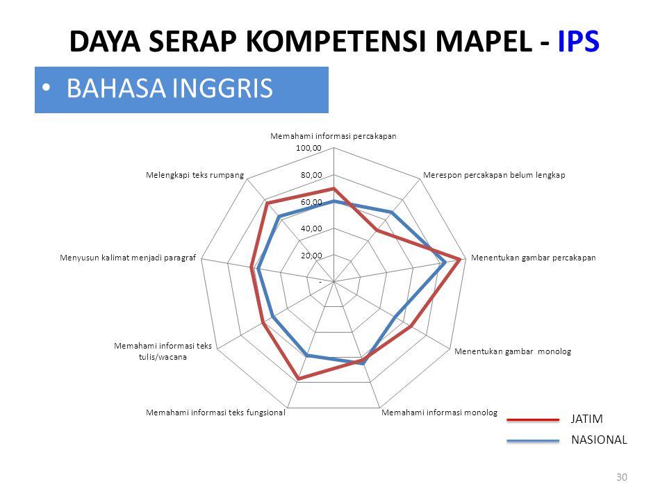 DAYA SERAP KOMPETENSI MAPEL - IPS 30 BAHASA INGGRIS JATIM NASIONAL