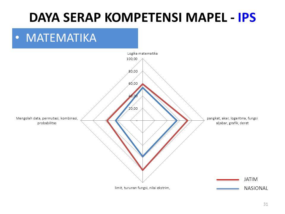 DAYA SERAP KOMPETENSI MAPEL - IPS 31 MATEMATIKA JATIM NASIONAL