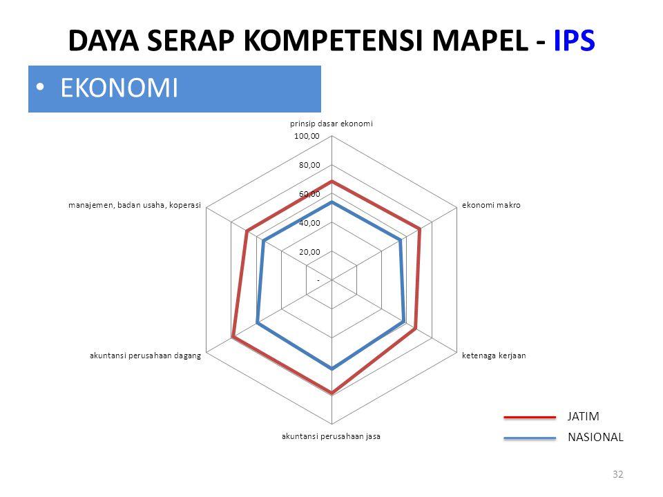 DAYA SERAP KOMPETENSI MAPEL - IPS 32 EKONOMI JATIM NASIONAL