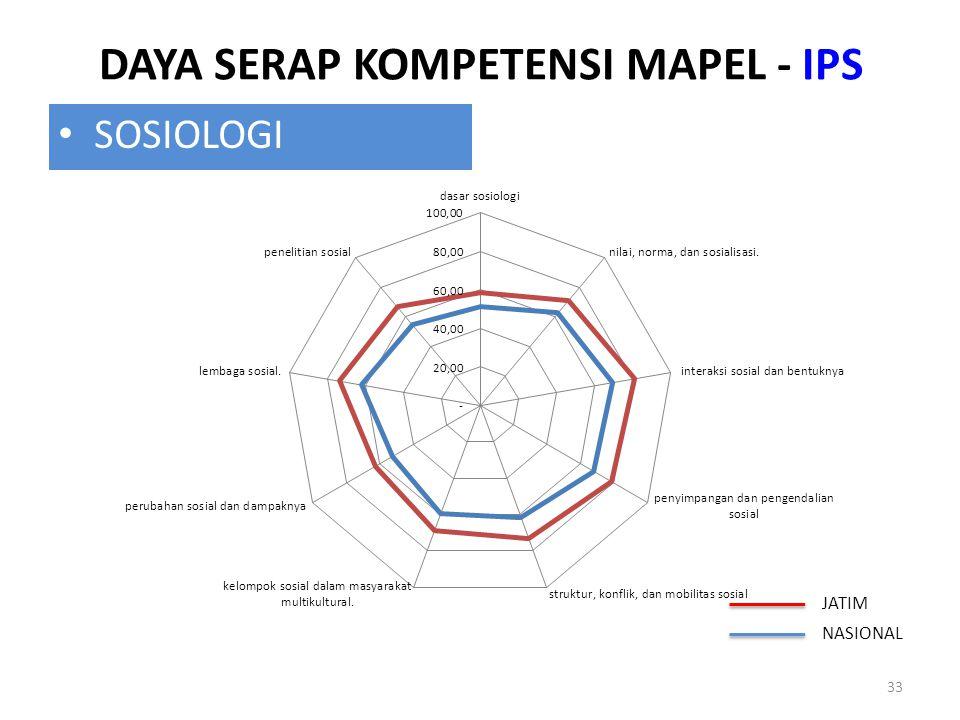 DAYA SERAP KOMPETENSI MAPEL - IPS 33 SOSIOLOGI JATIM NASIONAL