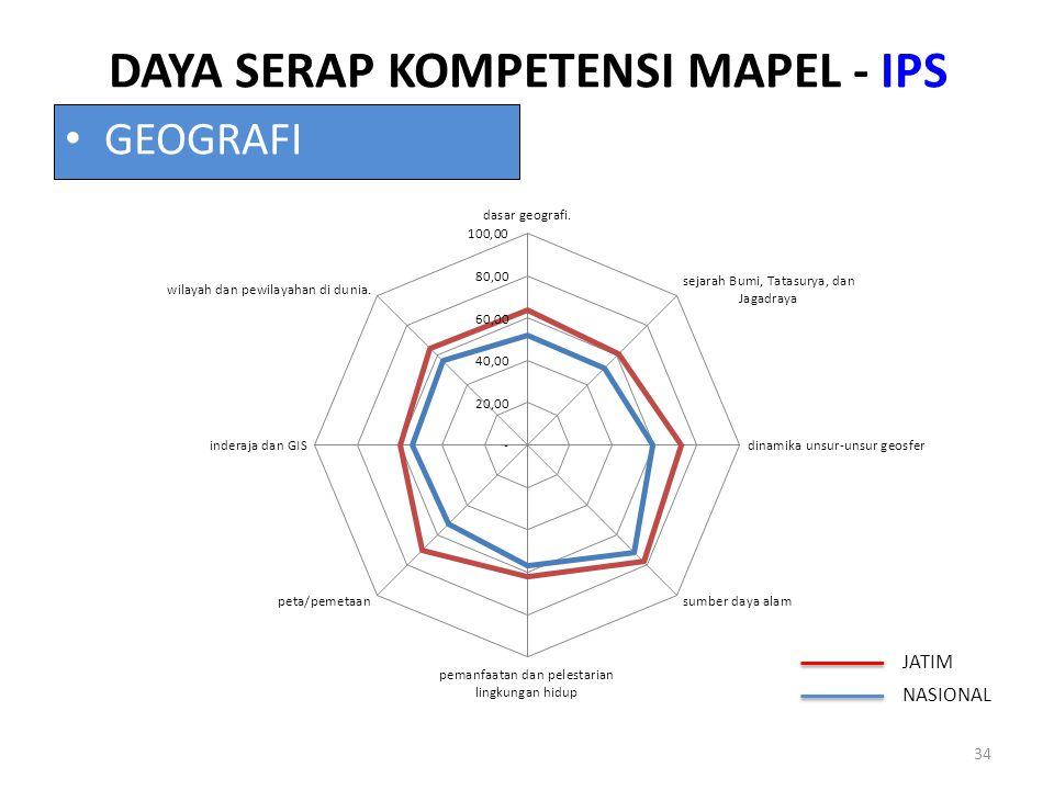 DAYA SERAP KOMPETENSI MAPEL - IPS 34 GEOGRAFI JATIM NASIONAL