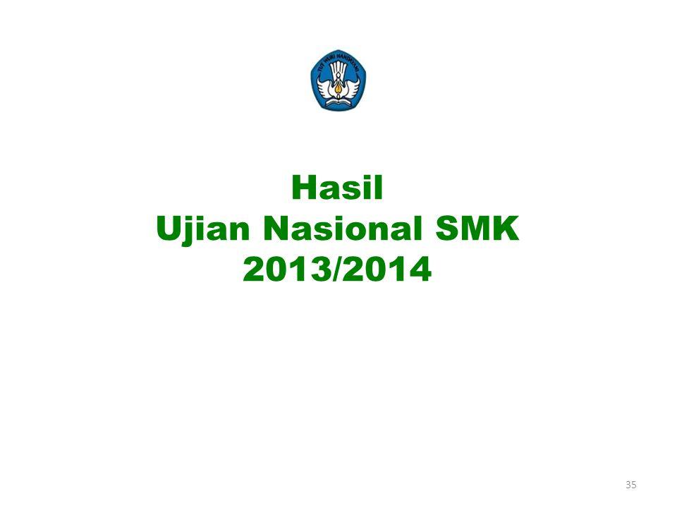 Hasil Ujian Nasional SMK 2013/2014 35