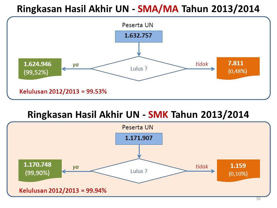 Lulus ? 1.624.946 (99,52%) 7.811 (0,48%) 1.632.757 Ringkasan Hasil Akhir UN - SMA/MA Tahun 2013/2014 tidak yaya 36 Kelulusan 2012/2013 = 99.94% Pesert