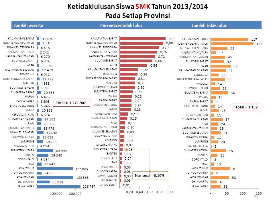 Ketidaklulusan Siswa SMK Tahun 2013/2014 Pada Setiap Provinsi Jumlah pesertaPersentase tidak lulusJumlah tidak lulus Nasional = 0.10% Total = 1.171.90