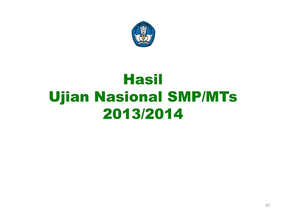 Hasil Ujian Nasional SMP/MTs 2013/2014 40