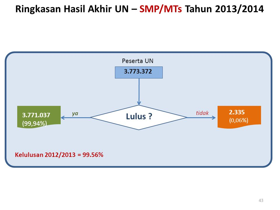 Lulus ? 3.771.037 (99,94%) 2.335 (0,06%) 3.773.372 Ringkasan Hasil Akhir UN – SMP/MTs Tahun 2013/2014 tidak yaya 43 Peserta UN Kelulusan 2012/2013 = 9