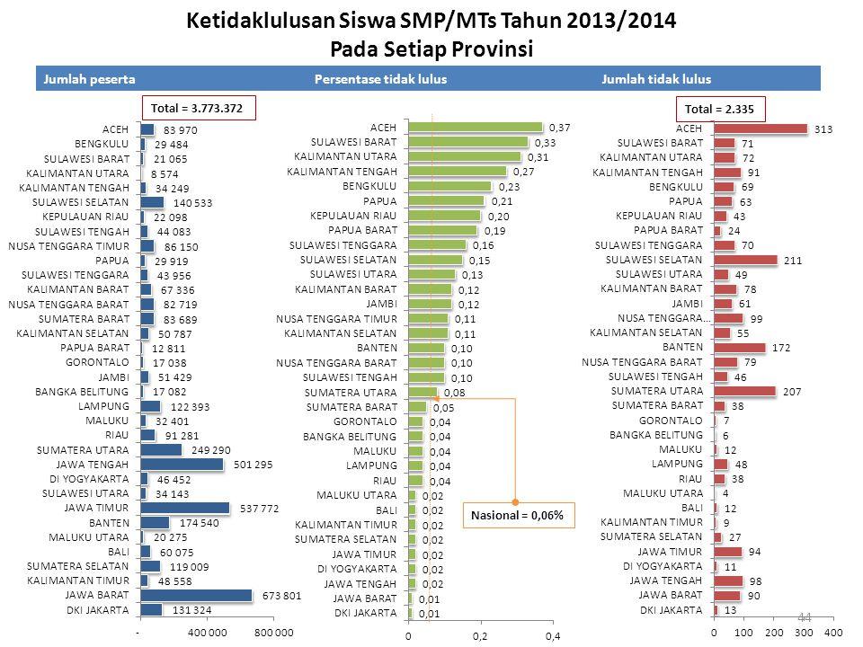 Ketidaklulusan Siswa SMP/MTs Tahun 2013/2014 Pada Setiap Provinsi Jumlah pesertaPersentase tidak lulusJumlah tidak lulus Nasional = 0,06% Total = 3.77
