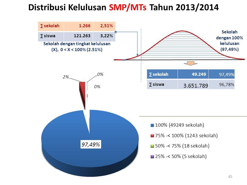 45 Distribusi Kelulusan SMP/MTs Tahun 2013/2014 ∑ sekolah1.2662,51% ∑ siswa121.2633,22% ∑ sekolah49.249 97,49% ∑ siswa 3.651.789 96,78% Sekolah dengan