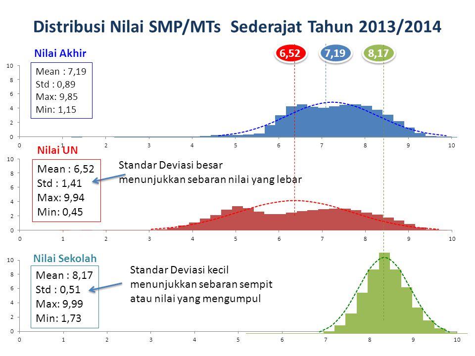Distribusi Nilai SMP/MTs Sederajat Tahun 2013/2014 Standar Deviasi besar menunjukkan sebaran nilai yang lebar Standar Deviasi kecil menunjukkan sebara