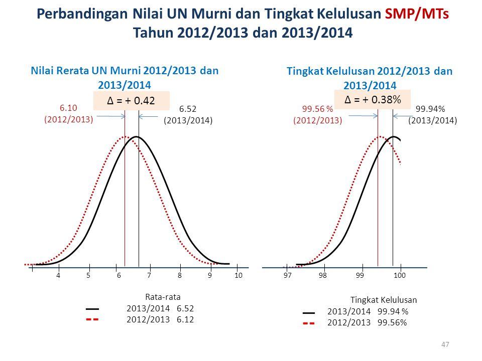 Tingkat Kelulusan 2013/2014 99.94 % 2012/2013 99.56% 99.56 % (2012/2013) ∆ = + 0.38% 6.10 (2012/2013) 6.52 (2013/2014) Rata-rata 2013/2014 6.52 2012/2