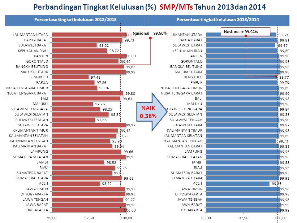 Persentase tingkat kelulusan 2012/2013Persentase tingkat kelulusan 2013/2014 Perbandingan Tingkat Kelulusan (%) SMP/MTs Tahun 2013dan 2014 NAIK 0.38%