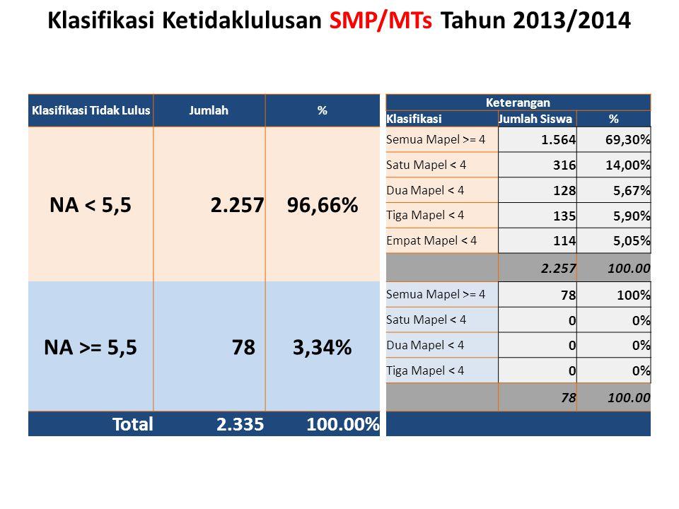 Klasifikasi Tidak LulusJumlah% Keterangan KlasifikasiJumlah Siswa% NA < 5,5 2.25796,66% Semua Mapel >= 4 1.56469,30% Satu Mapel < 4 31614,00% Dua Mape