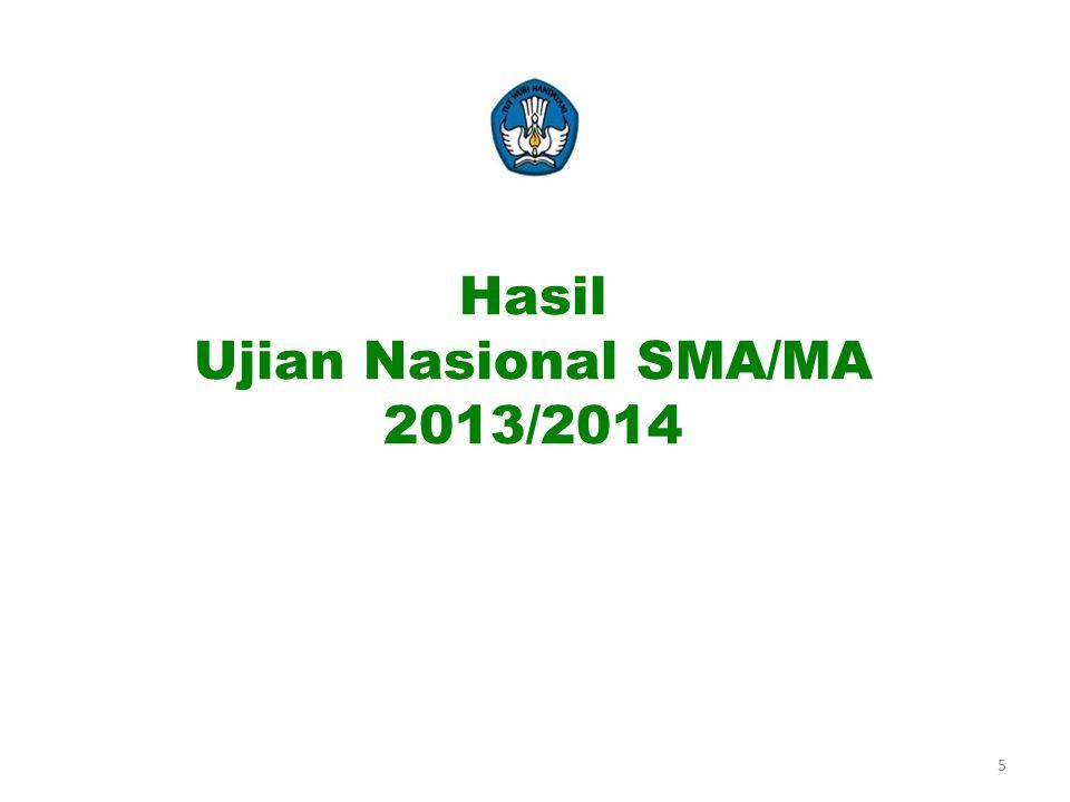 Persentase tingkat kelulusan 2012/2013Persentase tingkat kelulusan 2013/2014 TURUN 0.01% Nasional = 99.53% Perbandingan Tingkat Kelulusan (%) SMA/MA Tahun 2013dan 2014 Nasional = 99.52%