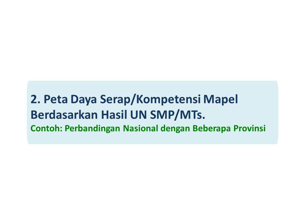 2. Peta Daya Serap/Kompetensi Mapel Berdasarkan Hasil UN SMP/MTs. Contoh: Perbandingan Nasional dengan Beberapa Provinsi