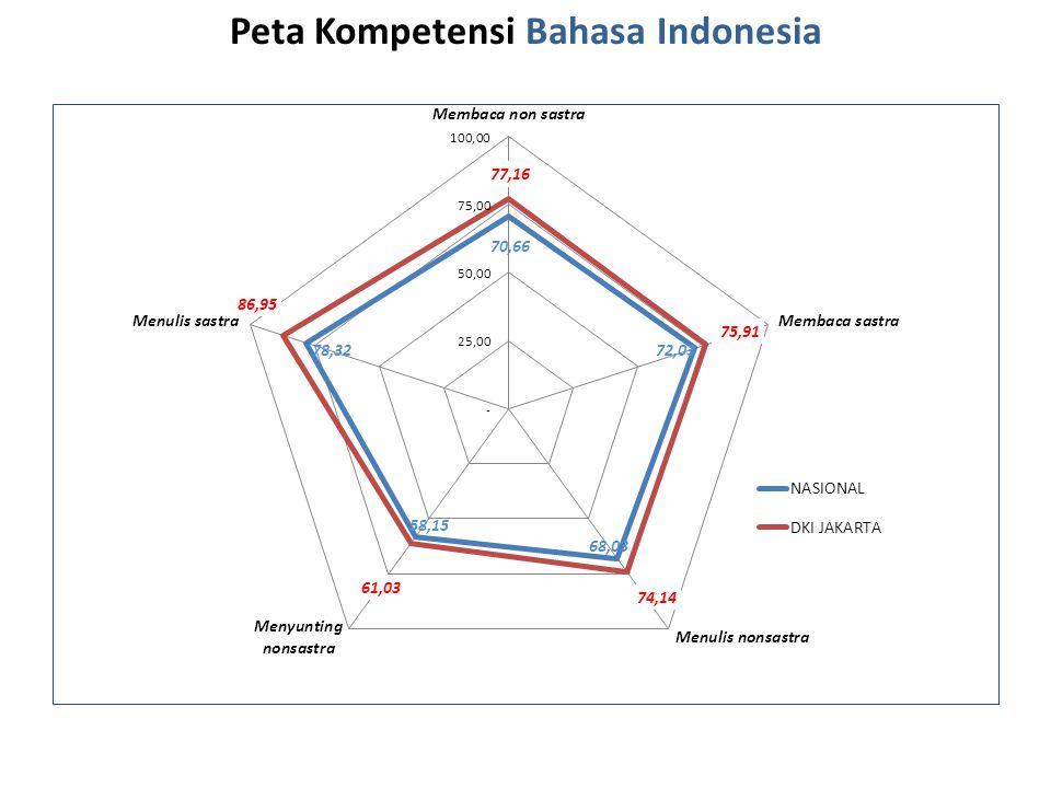 Peta Kompetensi Bahasa Indonesia