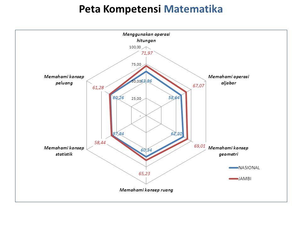 Peta Kompetensi Matematika