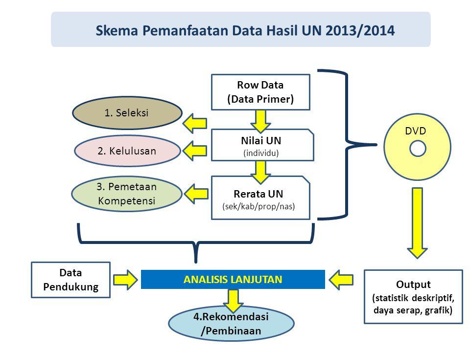 Skema Pemanfaatan Data Hasil UN 2013/2014 Row Data (Data Primer) Nilai UN (individu) 2. Kelulusan Rerata UN (sek/kab/prop/nas) 3. Pemetaan Kompetensi
