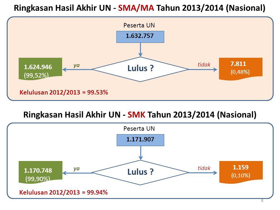 Lulus ? 1.624.946 (99,52%) 7.811 (0,48%) 1.632.757 Ringkasan Hasil Akhir UN - SMA/MA Tahun 2013/2014 (Nasional) tidak yaya 8 Kelulusan 2012/2013 = 99.
