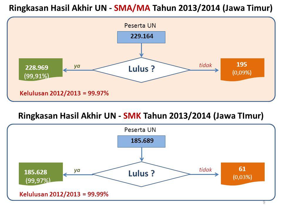 Lulus ? 228.969 (99,91%) 195 (0,09%) 229.164 Ringkasan Hasil Akhir UN - SMA/MA Tahun 2013/2014 (Jawa Timur) tidak yaya 9 Kelulusan 2012/2013 = 99.99%
