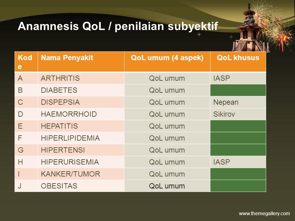 www.themegallery.com Anamnesis QoL / penilaian subyektif Kod e Nama PenyakitQoL umum (4 aspek)QoL khusus AARTHRITISQoL umumIASP BDIABETESQoL umum CDIS
