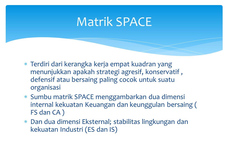 Contoh Matriks Tows Selalu dibiarkan kosong KEKUATAN-S 1. 2. 3.Daftar Kekuatan 4. Dst KELEMAHAN-W 1. 2. 3.Daftar Kelemahan 4. Dst PELUANG-O 1. 2. 3.Da