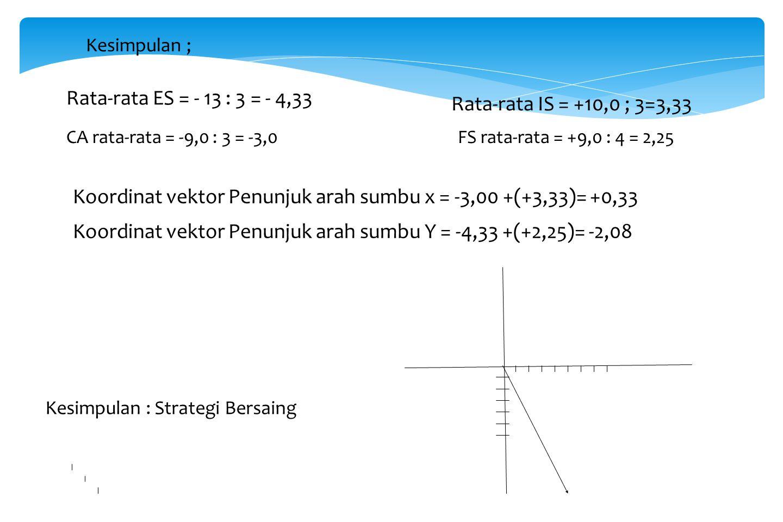 KEKUATAN KEUANGAN;( FS) ROI - Penghasilan naik - Likuiditas - Modal kerja 1,0 3,0 4,0 9,0 KEKUATAN INDUSTRI; (IS) - DEeregulasi persaingan - UU perban