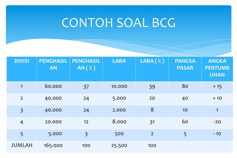 Matriks BCG secara grafik menggambarkan perbedaaan antara divisi dalam arti posii pangsa pasar relatif dan kecepatan pertumbuhan industri Tanda tanya-