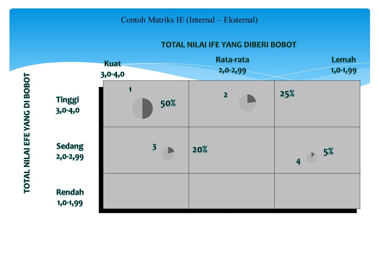 DIVISIPENJUALA N PENJUALA N ( % ) LABALABA ( % )NILAI EFINILAI EFE 11002510503,63,2 2200505252,13,5 35012,54203,12,1 45012,5151,82,5 JUMLAH40010020100