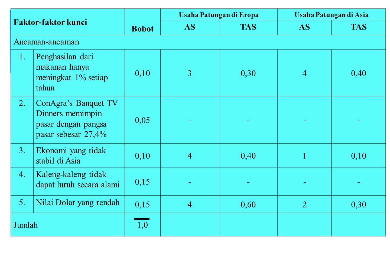 Contoh QSPM Untuk Perusahaan Campbel Soup Faktor-faktor kunci Bobot Usaha Patungan di EropaUsaha Patungan di Asia ASTASASTAS Peluang 1.Hanya satu mata