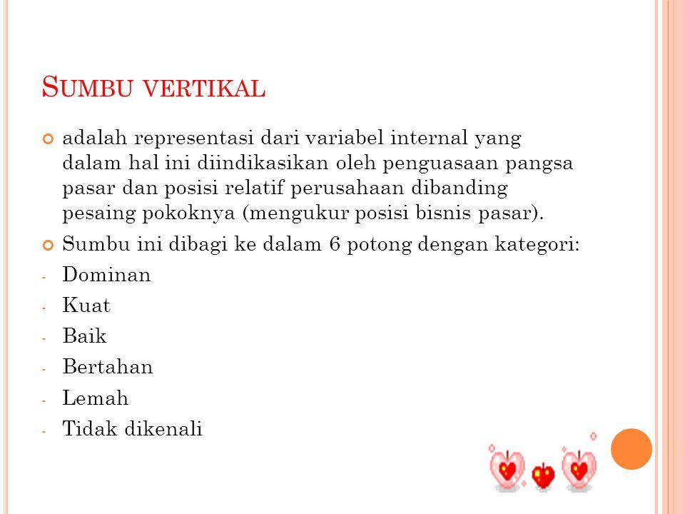 S UMBU VERTIKAL adalah representasi dari variabel internal yang dalam hal ini diindikasikan oleh penguasaan pangsa pasar dan posisi relatif perusahaan dibanding pesaing pokoknya (mengukur posisi bisnis pasar).
