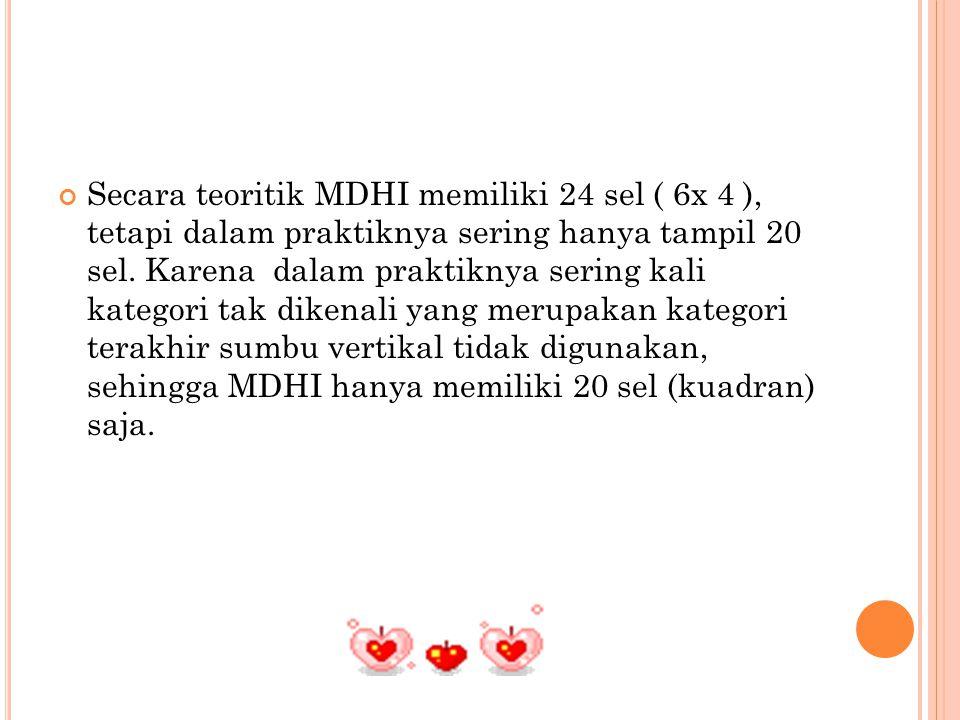 Secara teoritik MDHI memiliki 24 sel ( 6x 4 ), tetapi dalam praktiknya sering hanya tampil 20 sel.