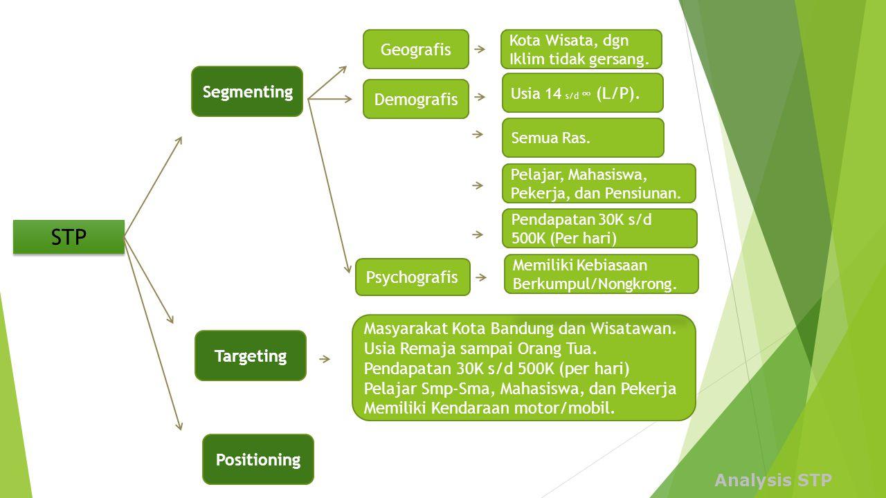 Analysis STP STP Segmenting Targeting Geografis Masyarakat Kota Bandung dan Wisatawan. Usia Remaja sampai Orang Tua. Pendapatan 30K s/d 500K (per hari