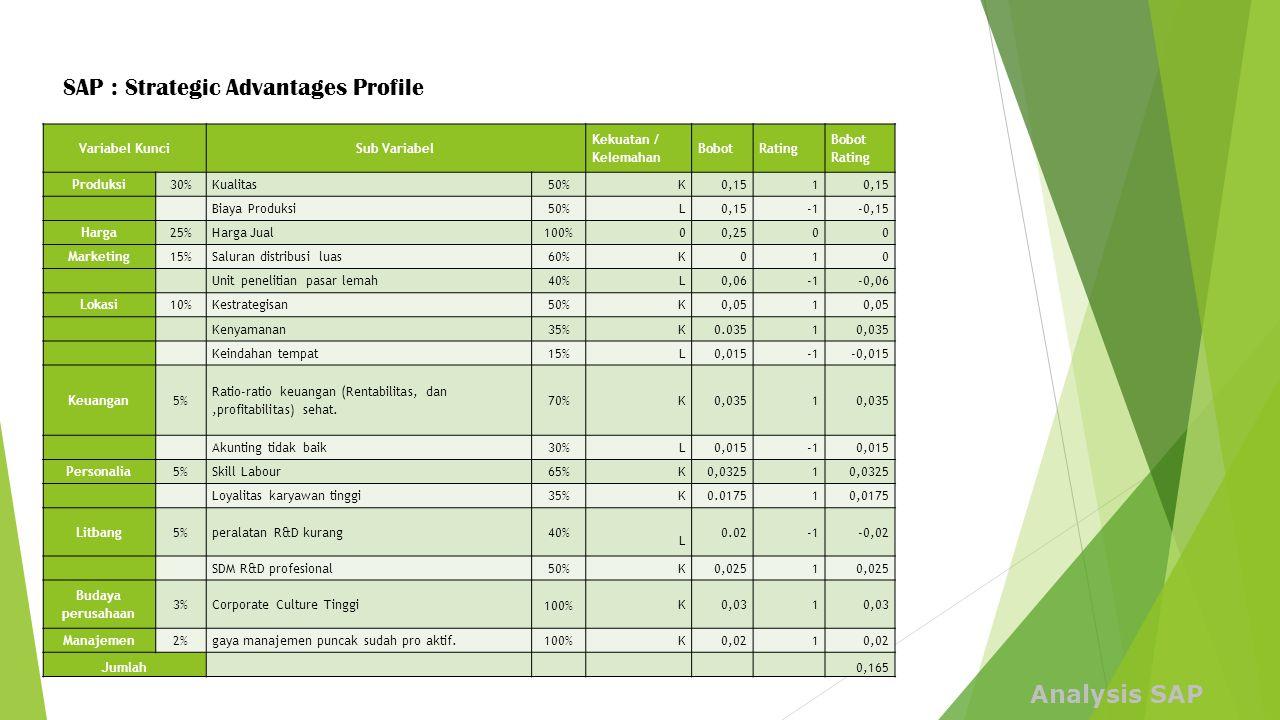 Variabel KunciSub Variabel Kekuatan / Kelemahan BobotRating Bobot Rating Produksi30%Kualitas50%K0,151 Biaya Produksi50%L0,15-0,15 Harga25%Harga Jual10