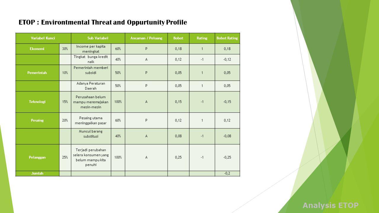 Variabel KunciSub VariabelAncaman / PeluangBobotRatingBobot Rating Ekonomi30% Income per kapita meningkat 60%P0,181 Tingkat bunga kredit naik 40%A0,12