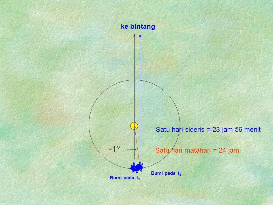 Bumi pada t 1 Bumi pada t 2 ke bintang                       Satu hari matahari = 24 jam Satu hari sideris = 23 jam 56 menit ~1