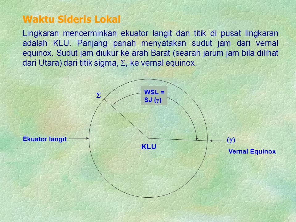 Ekuator langit KLU  WSL = SJ (  ) Vernal Equinox ()() Lingkaran mencerminkan ekuator langit dan titik di pusat lingkaran adalah KLU. Panjang panah