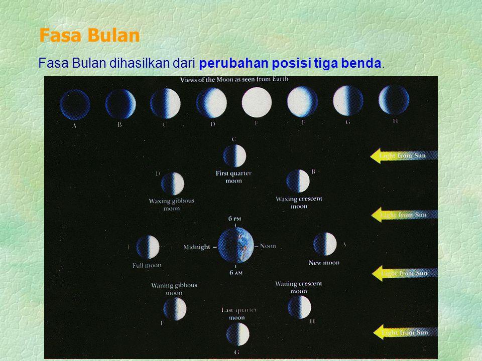 Fasa Bulan dihasilkan dari perubahan posisi tiga benda. Fasa Bulan